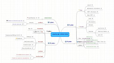 Mind Map: DIGIPILDID ÕPPETÖÖS