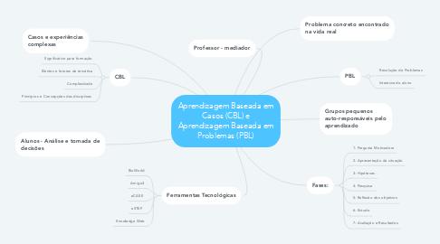 Mind Map: Aprendizagem Baseada em Casos (CBL) e Aprendizagem Baseada em Problemas (PBL)