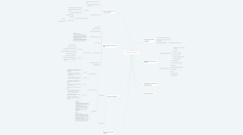 Mind Map: Why Integrate Technology?