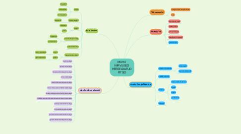 Mind Map: MUHU  VÄRVILISED  HEEGELDATUD  PITSID