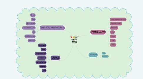 Mind Map: MY IDEAL MAN
