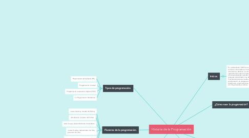 Mind Map: Historia de la Programación