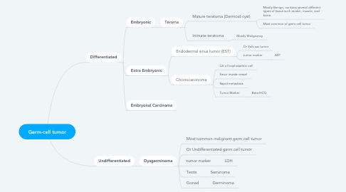 Mind Map: Germ-cell tumor