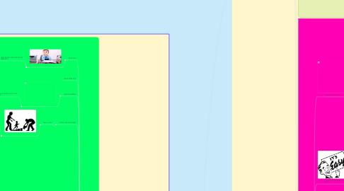 Mind Map: Nativos Digitales Vs  Inmigrantes Digitales.