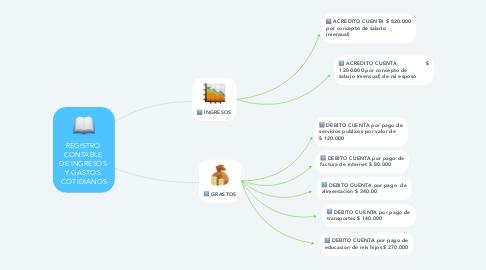 Mind Map: REGISTRO  CONTABLE  DE INGRESOS  Y GASTOS  COTIDIANOS