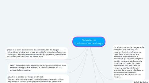 Mind Map: Sistemas de administración de riesgos