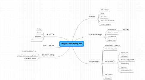 Mind Map: OregonGamblingHelp.Info