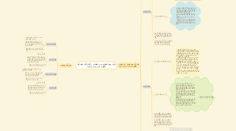 Mind Map: Cơ cấu tổ chức , nhiệm vụ quyền hạn của thanh tra nhà nước
