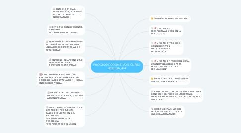Mind Map: PROCESOS COGNITIVOS  CURSO 403003A_474