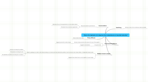 Mind Map: What is the implication of a departure from comprehensive to bounded rationality?