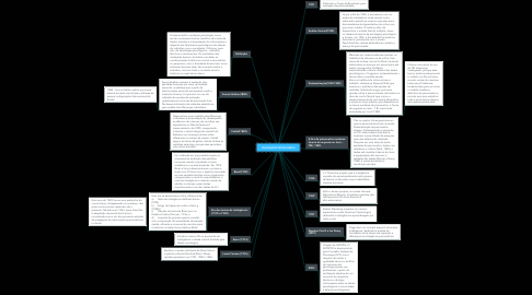 Mind Map: AVALIAÇÃO PSICOLOGICA