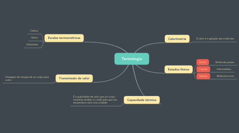 Mind Map: Termologia