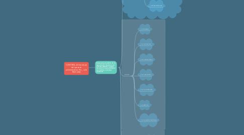 Mind Map: ORIGEN DE LA MORFOFISIOLOGÍA Y CONSEPTUALIZACIÓN DE ANATOMÍA, FISIOLOGÍA E HISTOLOGÍA. Por Julie Bermúdez