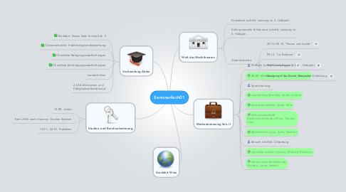 Mind Map: Seminarfach01