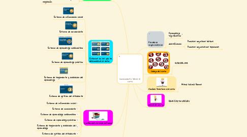 Mind Map: Conocimiento sobre el  curso