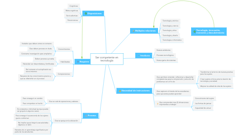 Mind Map: Ser competente en tecnología