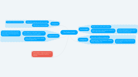 Mind Map: The Perfect Outfit