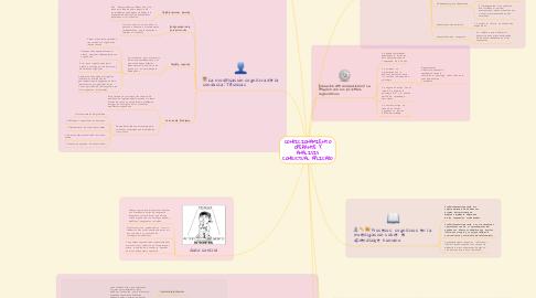 Mind Map: CONDICIONAMIENTO OPERANTE Y ANALISIS CONDUCTUAL APLICADO