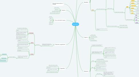 Mind Map: Iteración 0
