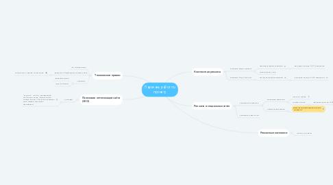Mind Map: Перечень работ по проекту