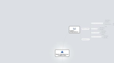 Mind Map: Metodi e Apprendimento per la Didattica OnLine