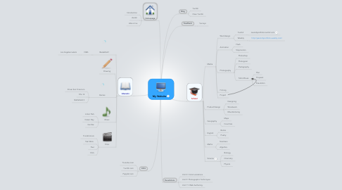 Mind Map: My Website