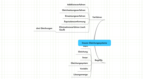 Mind Map: lineare Gleichungssysteme