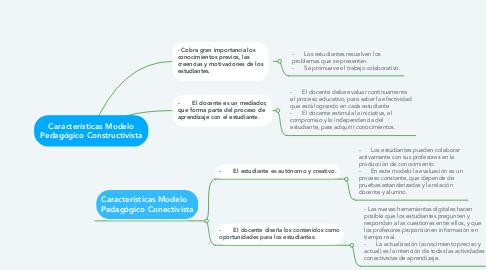 Mind Map: Características Modelo Pedagógico Constructivista
