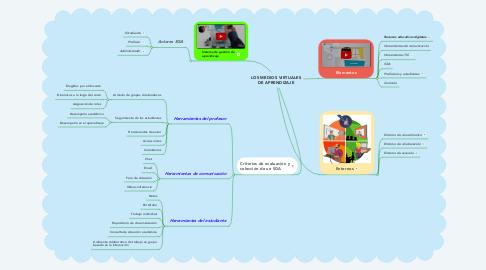 Mind Map: LOS MEDIOS VIRTUALES DE APRENDIZAJE