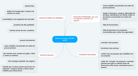 Mind Map: Estudo de Caso: LE CHEF GATÔ