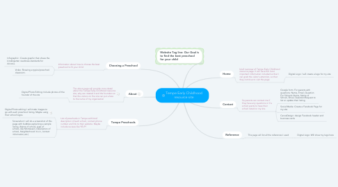 Mind Map: Tempe Early Childhood resource site