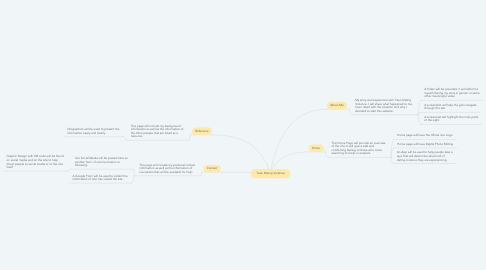 Mind Map: Teen Dating Violence