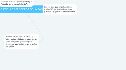 Mind Map: LAS TIC'S EN EL SECTOR DE LA SALUD