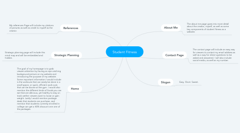 Mind Map: Student Fitness
