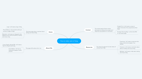 Mind Map: How to take care of dog