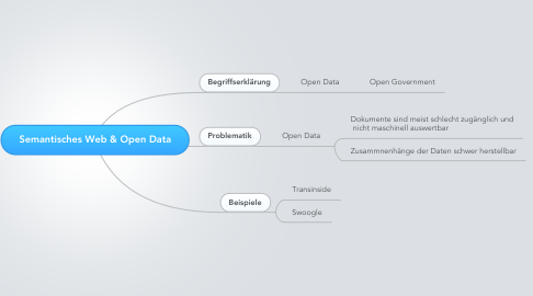 Mind Map: Semantisches Web & Open Data