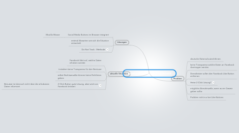 Mind Map: FacebookLike-Button Problematik