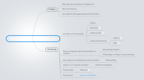 Mind Map: Herangehensweise als Javascript-Entwickler