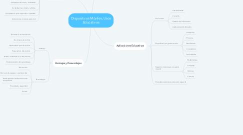 Mind Map: Dispositivos Móviles, Usos Educativos