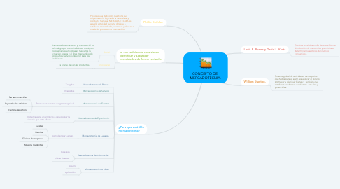Mind Map: CONCEPTO DE  MERCADOTECNIA.