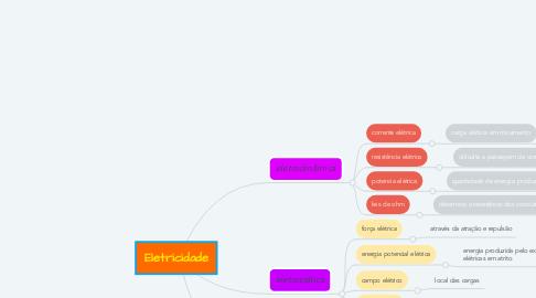 Mind Map: Eletricidade