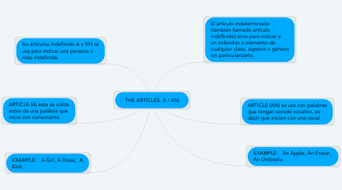 Mind Map: THE ARTICLES  A / AN