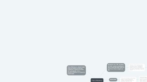 Mind Map: Física Moderna