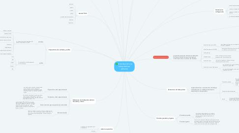 Mind Map: Introducción a la  computadora  personal