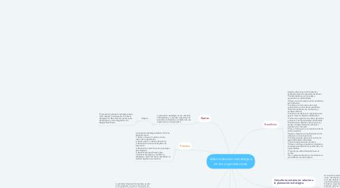 Mind Map: Adiministración estratégica en las organizaciones