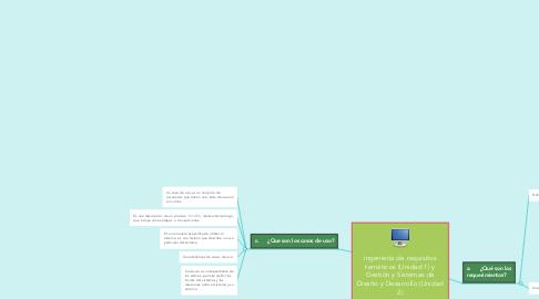 Mind Map: ingeniería de requisitos temáticos (Unidad 1) y Gestión y Sistemas de Diseño y Desarrollo (Unidad 2)