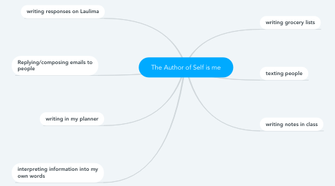 Mind Map: The Author of Self is me