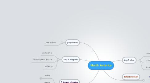 Mind Map: North America