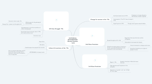 Mind Map: HISTORICAL BACKGROUND Bloody Chamber - 1979