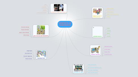 Mind Map: AMBIENTES DEAPRENDIZAJE